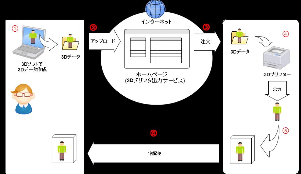 3Dプリンタオンライン出力サービス