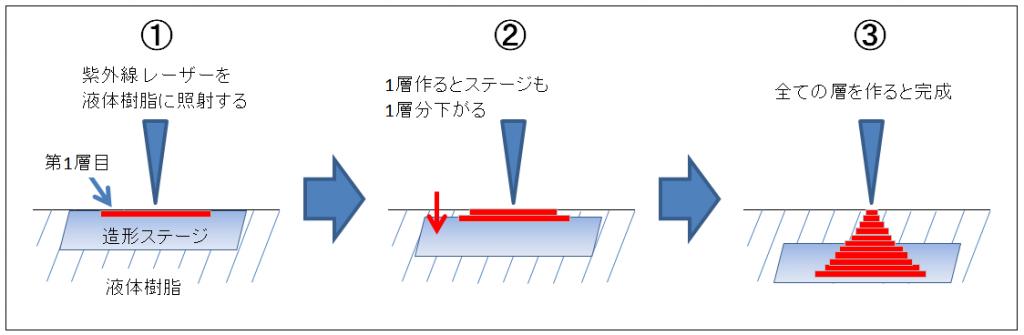 光造形法の原理