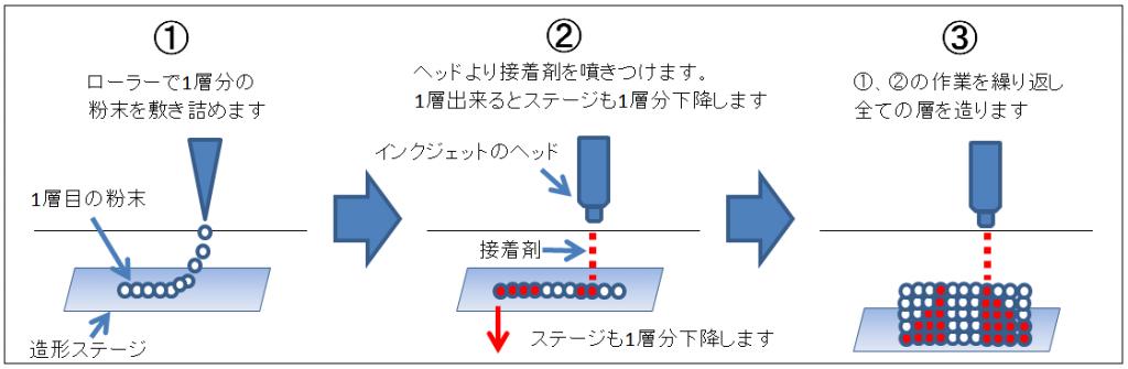 インクジェット粉末積層法