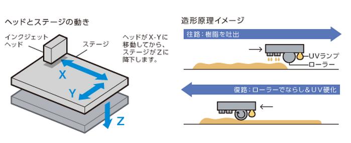 インクジェットの仕組み