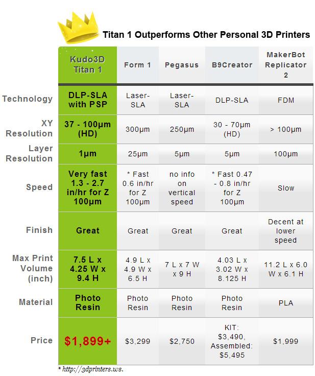 光造形方式の3Dプリンタ スペック比較
